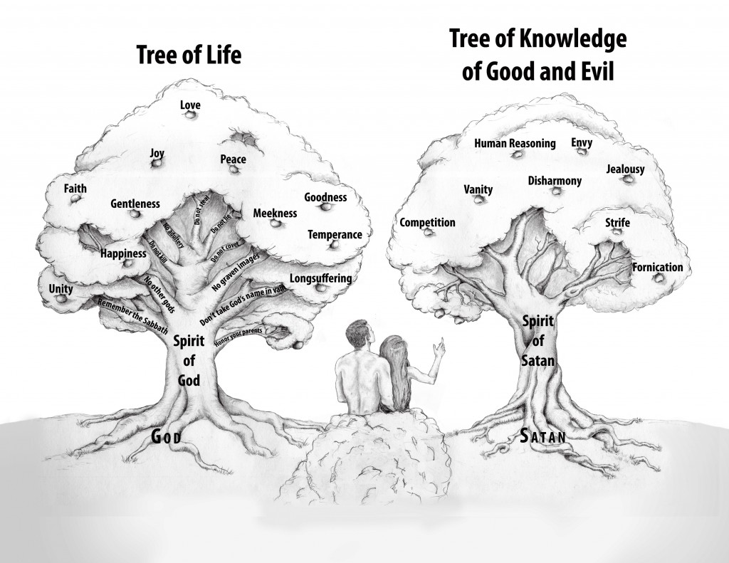 Tree of Life and Tree of Knowledge of Godd and Evil